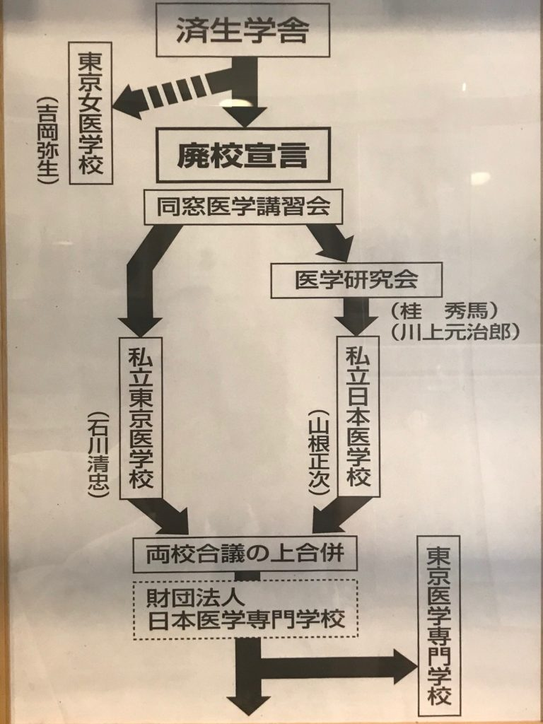 医史跡、医資料館探訪記6 日本医科大学同窓会を訪ねて(その1)