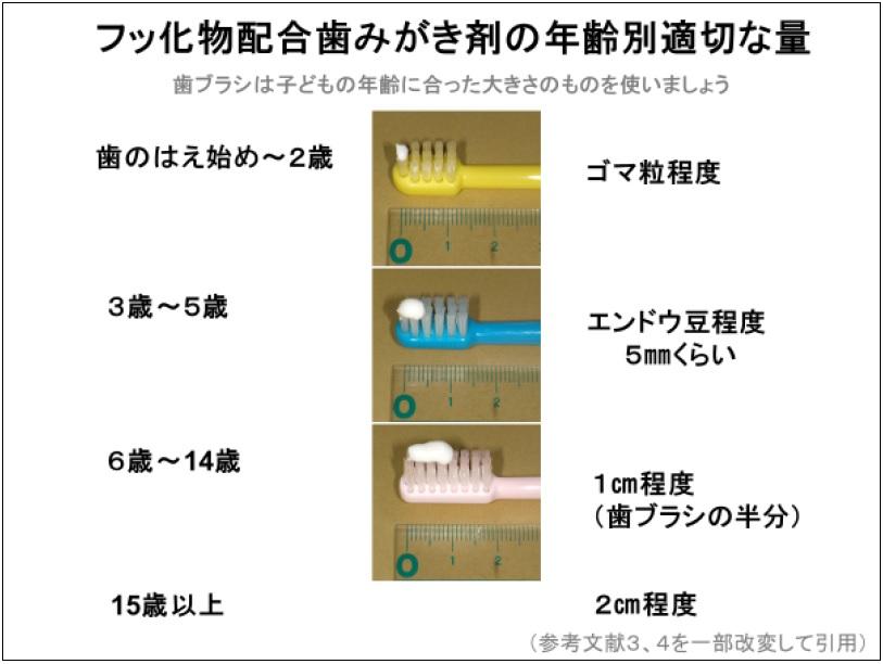 濃度の高いフッ化物配合薬用歯みがき剤の使用について